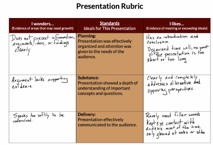 Rubrics and CLIL